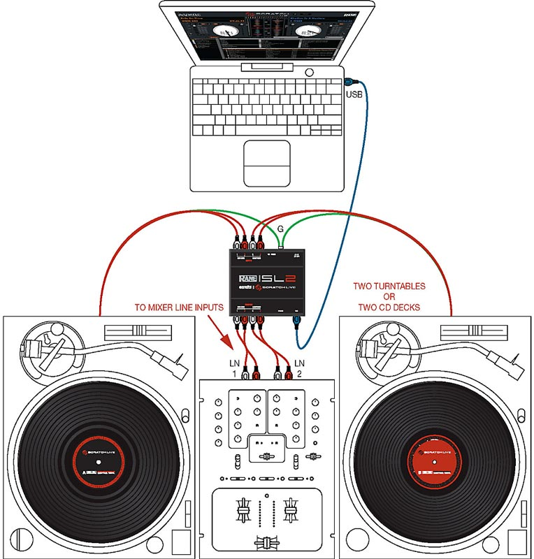 dj controller and interface buying guide diagram of rane sl2 interface for serato scratch
