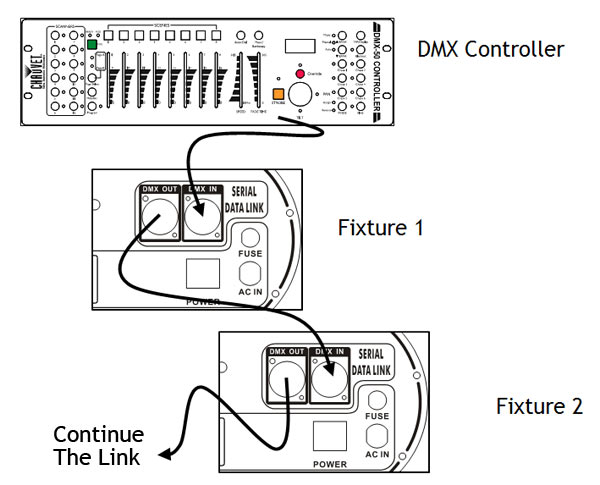 diagram dmx lighting connection band dj lighting and stage effects buying guide the hub Belden 9727 Wiring-Diagram DMX at readyjetset.co