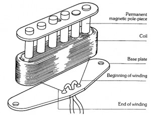 electrical wiring diagrams explained humbucker vs. single-coil pickups explained | the hub